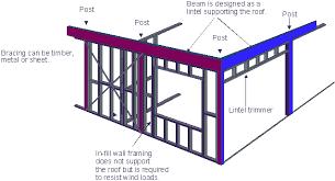 as 1684 residential timber framing