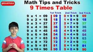 learn 9 times multiplication table