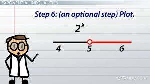 logarithmic exponential inequalities