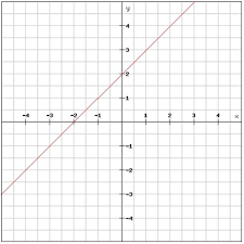 linear equations in the coordinate