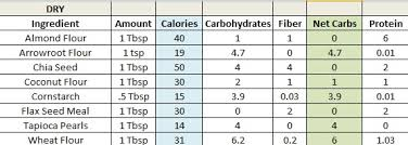low carb thickeners your lighter side