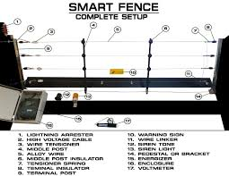 Qube Smart Fence Package