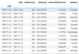 convert groupby result on pandas data