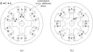 switched reluctance motor topologies a