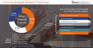 psychology graduate s programs