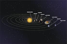 El Baúl de la Astronomía: EL SISTEMA SOLAR: UBICACIÓN, MOVIMIENTOS ...