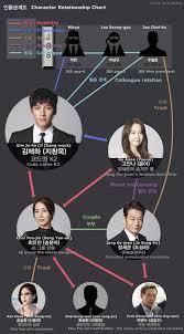 drama the k 더 케이투 k dramas movies soompi forums