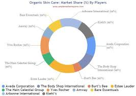 organic skin care market insights with
