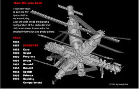 MIR Space Station – Space Today