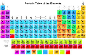 how to use a periodic table of elements