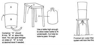 basic survival rain water filter system