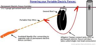 Portable Electric Fence Construction Tips The Smart Electric Fence Grid Electric Fence Fence Construction Electricity