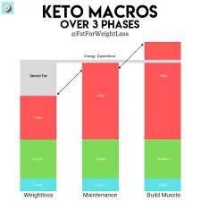 keto macro calculator how to