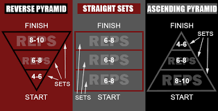 how to do reverse pyramid for