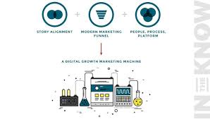 growth marketing framework to scale