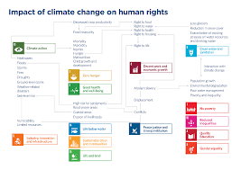 Climate change as a human rights issue ...