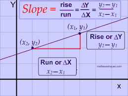 formula and find the slope of a line