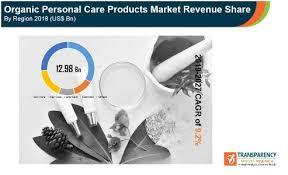 organic personal care market forecast