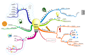 How to Mind Map: Demonstration of Text vs #MindMaps in Instruction ...