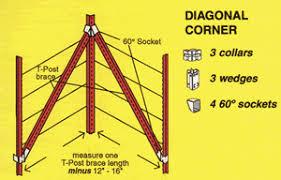 Wedge Loc Diagonal Corner Brace Set