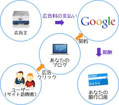 初心者でもわかるグーグルアドセンスの仕組み | 福岡 WordPress ネット集客 | 株式会社IPA(アイピーエー)