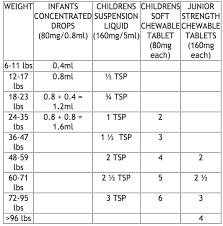 tylenol and motrin dosing chart