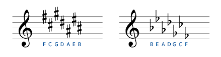 Key Signatures - IGDb.co.uk