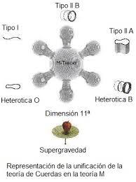 Teoría de Cuerdas y la Teoría M