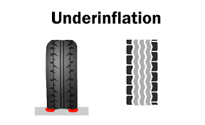 the importance of proper tire inflation
