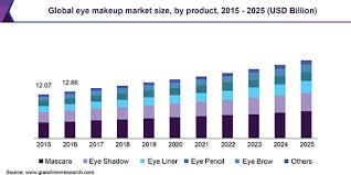 global eye makeup market size share