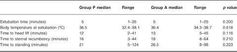 Table 5 from Comparison of quality of recovery from anaesthesia in cats  induced with propofol or alfaxalone. | Semantic Scholar