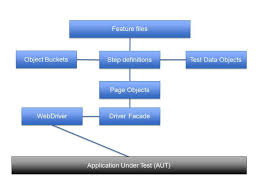 test automation page object model
