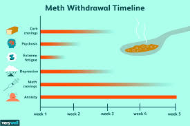 meth withdrawal symptoms timeline