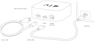 Support | Getting to know your Apple TV