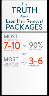 experts in laser hair removal milan