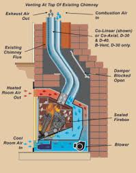 how a direct vent gas fireplace works