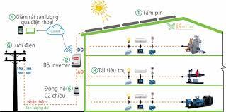 Hệ thống điện năng lượng mặt trời hòa lưới (On grid) - Phân Phối ...