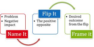 flipping negativity to positivity