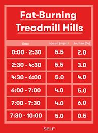 treadmill exercises to burn fat