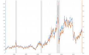 Crude Oil vs Gasoline Prices - 10 Year ...