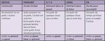 la grammaire française