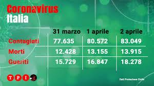 Coronavirus Italia, bollettino Protezione civile oggi 2 aprile ...