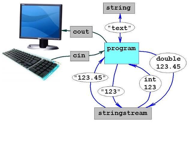 Fungsi cin pada C++
