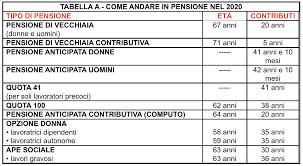 Pensione 2020: vecchie e nuove regole > 50ePiu.it