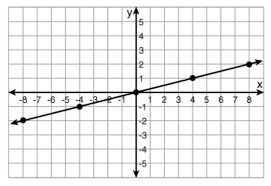 the equation of the graph y 4x y