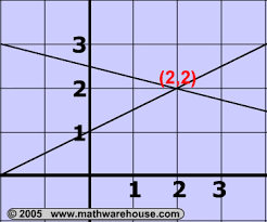 systems of linear equations solutions