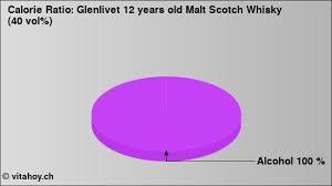 years old malt scotch whisky 40