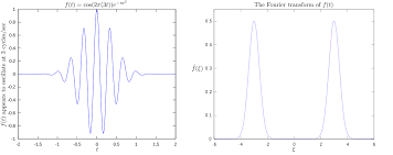 accelerating fourier transforms using