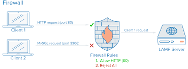 7 Security Measures to Protect Your Servers - ASDQWE DEV