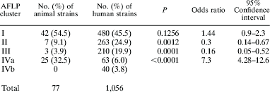Distribution of lineages (AFLP clusters) across the human strains and...    Download Table